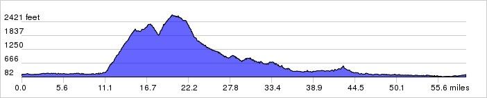 Geyser Elevation Chart