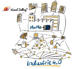 visuelle Kommunikation im Zeitalter der Industrie 4.0
