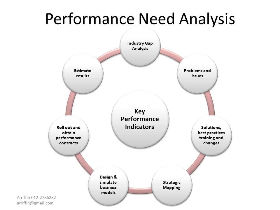 performanceneedanalysis.jpg
