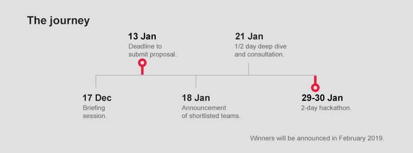 IoT Hackathon Timeline