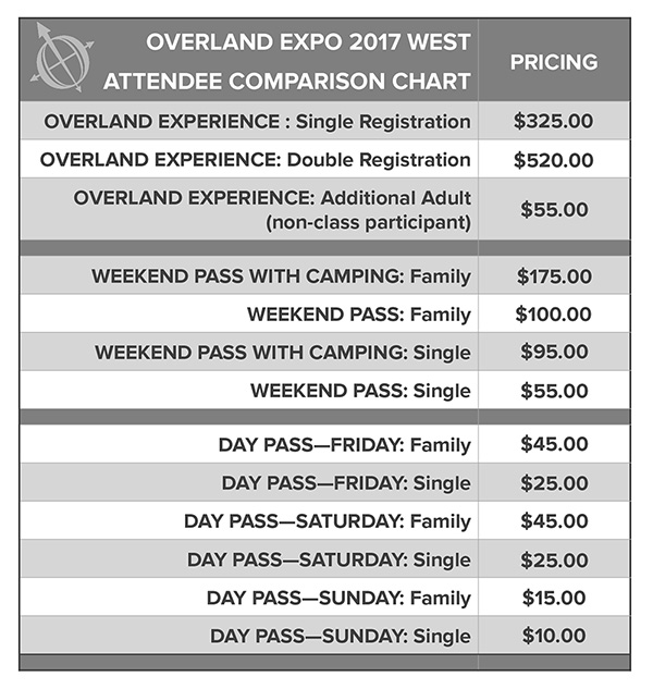 Overland Expo Attendee Pricing