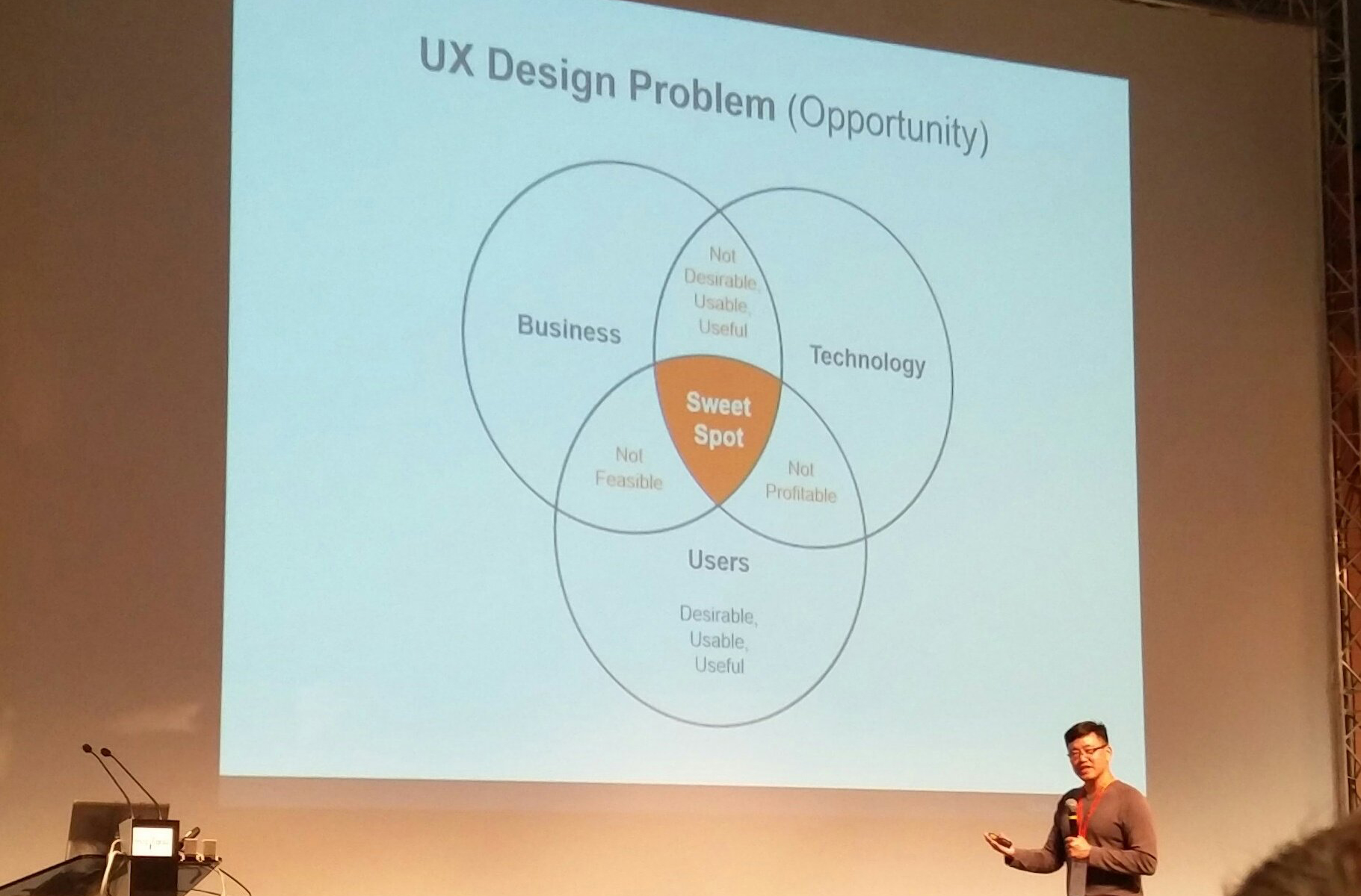 UX sweet spot venn diagram:  user desirability, business viability, technology feasibility