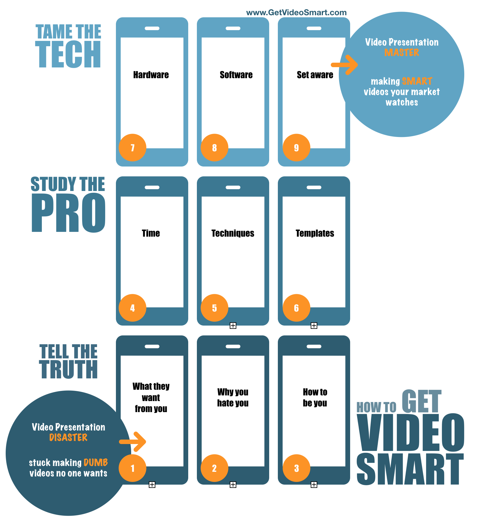 9 step to getting video smart
