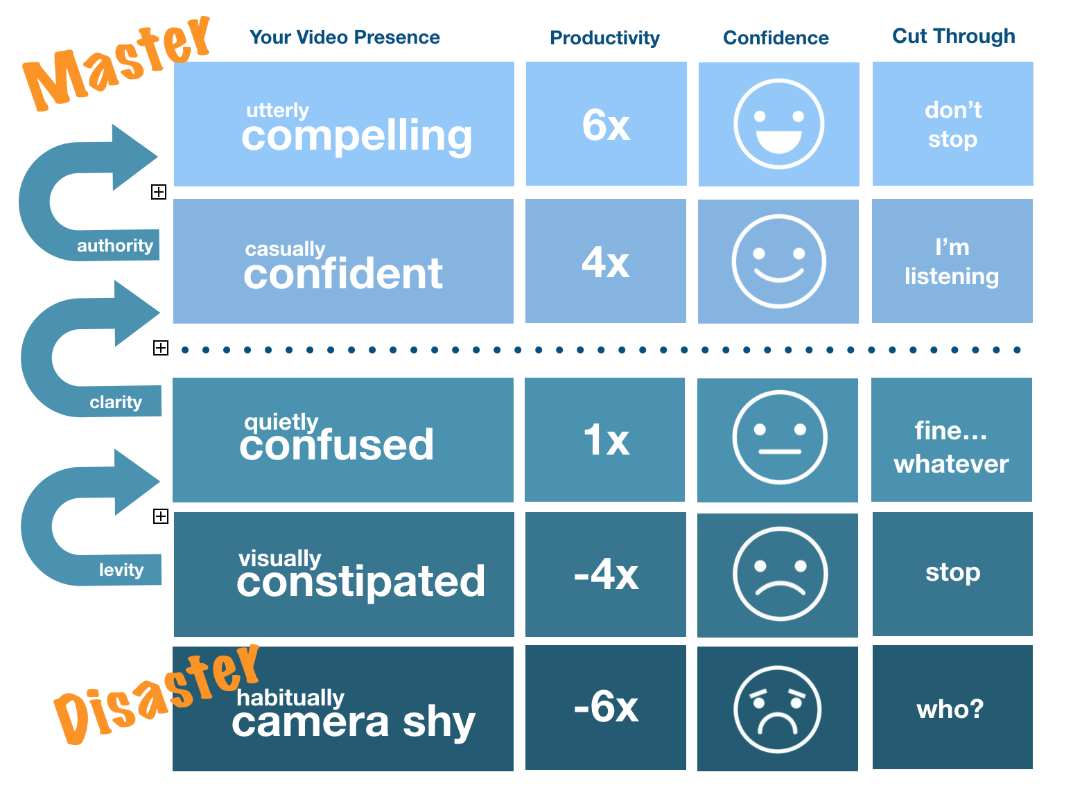 Get Video Smart Confidence Ladder