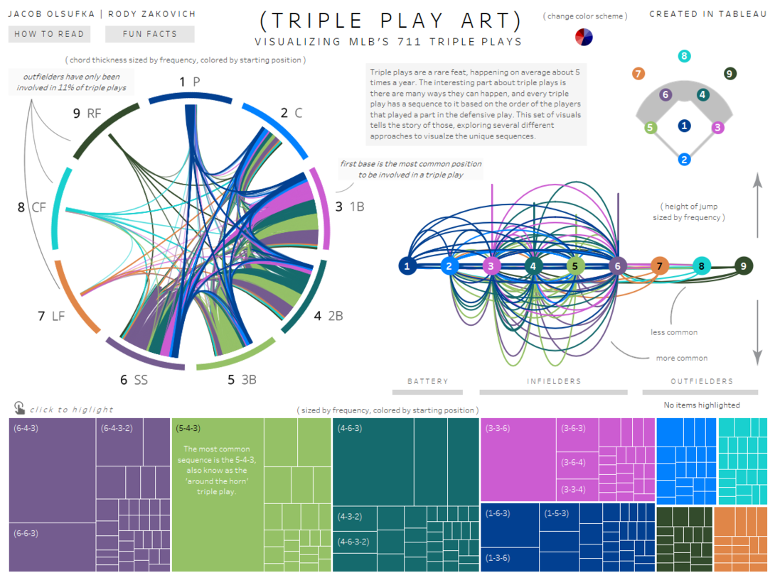 Triple Play Art