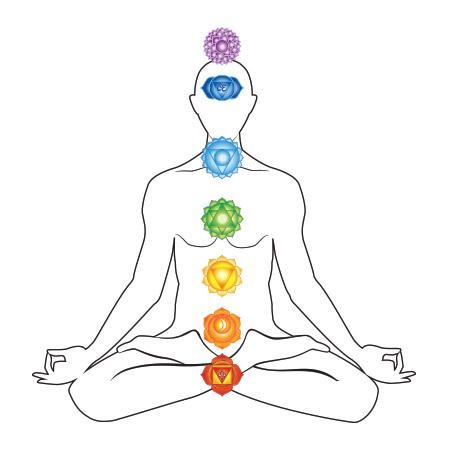 Chakras aka Human Energy Centers