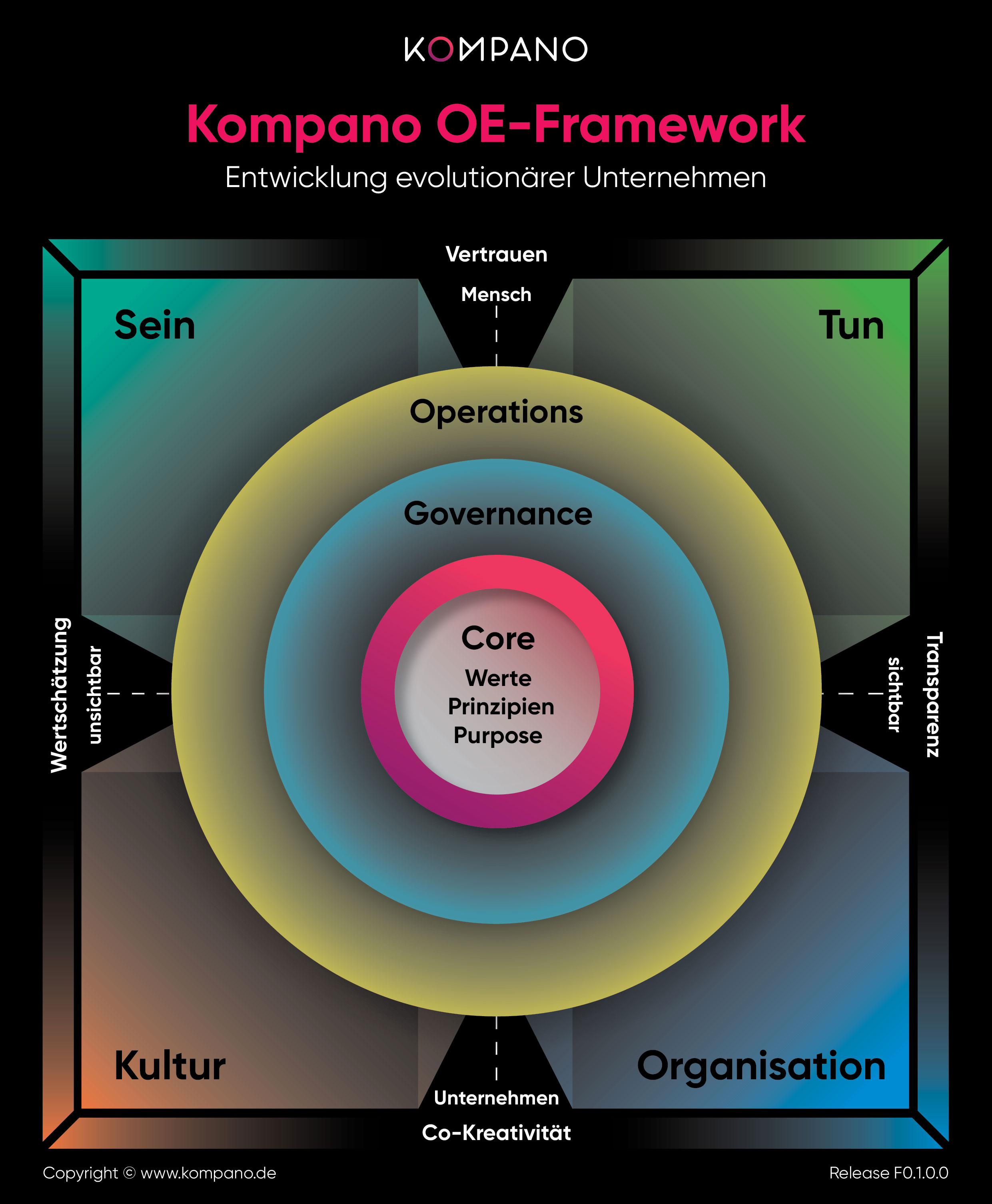 Kompano Framework