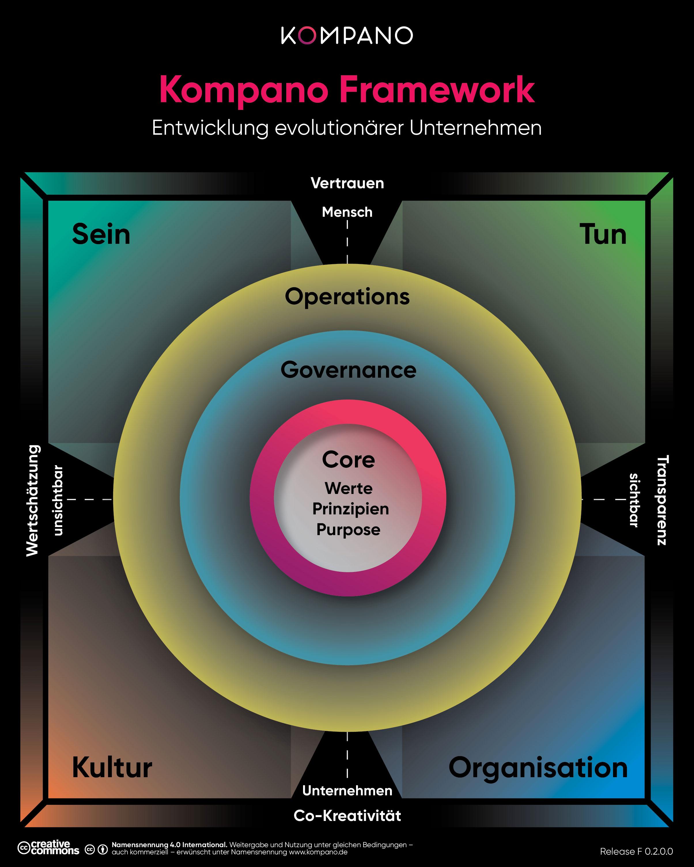 Kompano Framework für evolutionäre Unternehmen