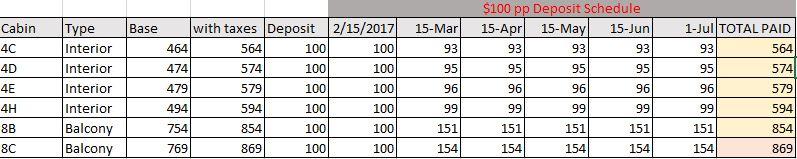$100 Deposit Schedule
