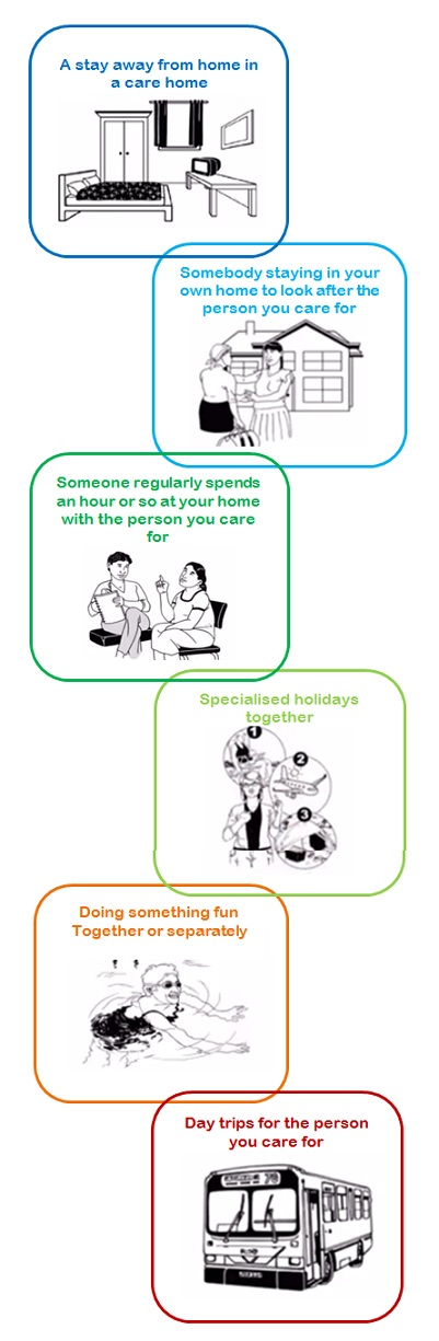 Forms of respite: a stay away from home, somebody staying in your own home to look after the person you care for, someone regularly spends an hour or so at hour home with the person you care for, specialised holidays together, doing something fun together