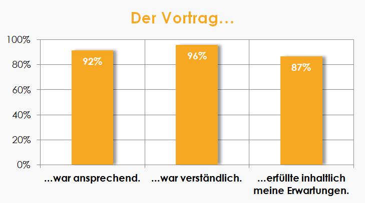 Das Bild zeigt eine Grafik. Sie verrät, dass 92% den Vortrag ansprechend, 96% verständlich und 87% ihren Erwartungen entsprechend fanden.