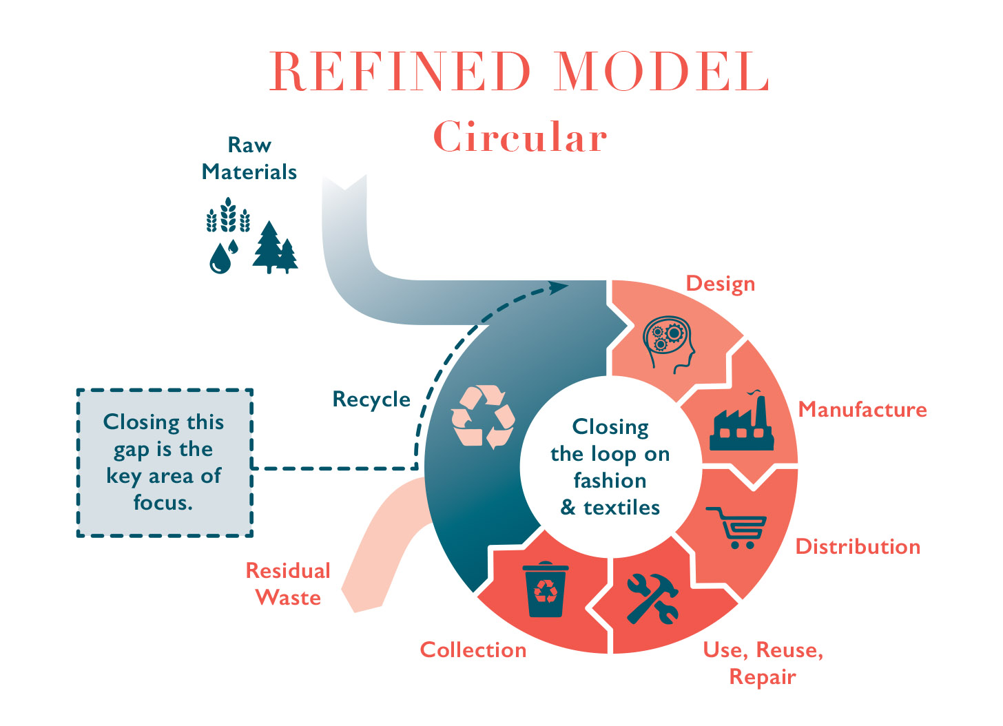 This graphic demonstrates circular systems for the fashion industry.
