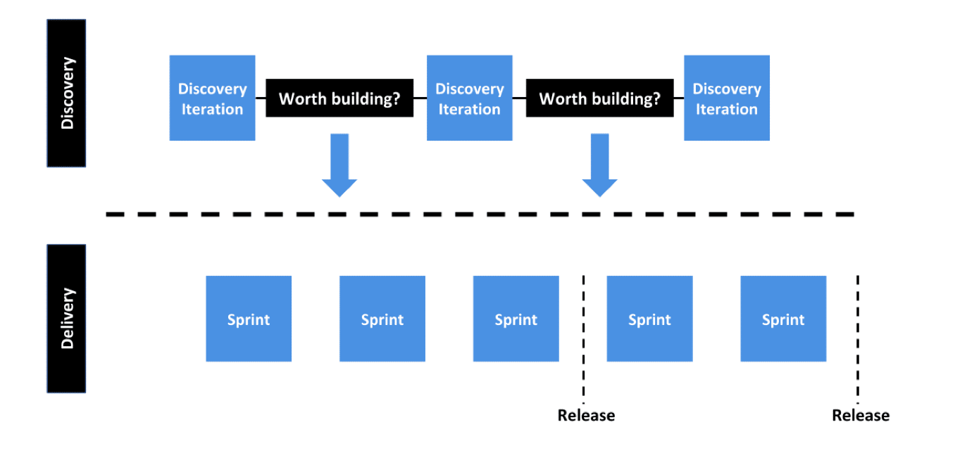 Dual Track Agile: Product Discovery and Product Delivery