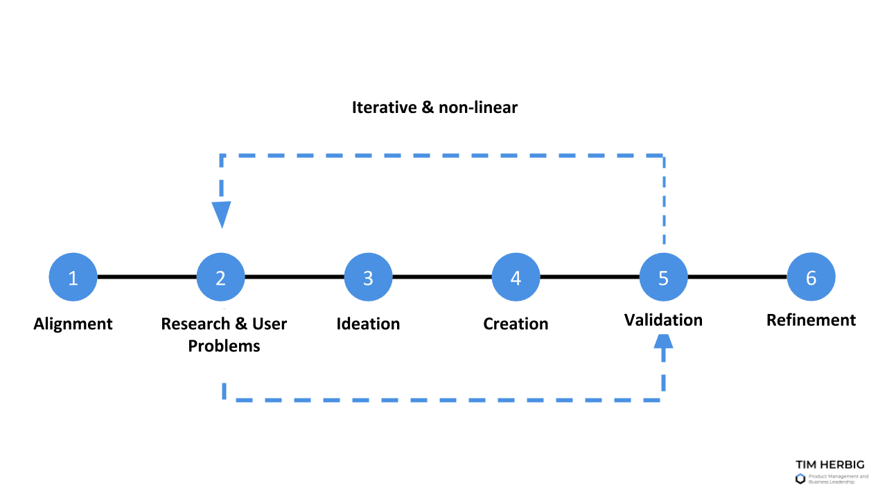Iterative Product Discovery Cycle