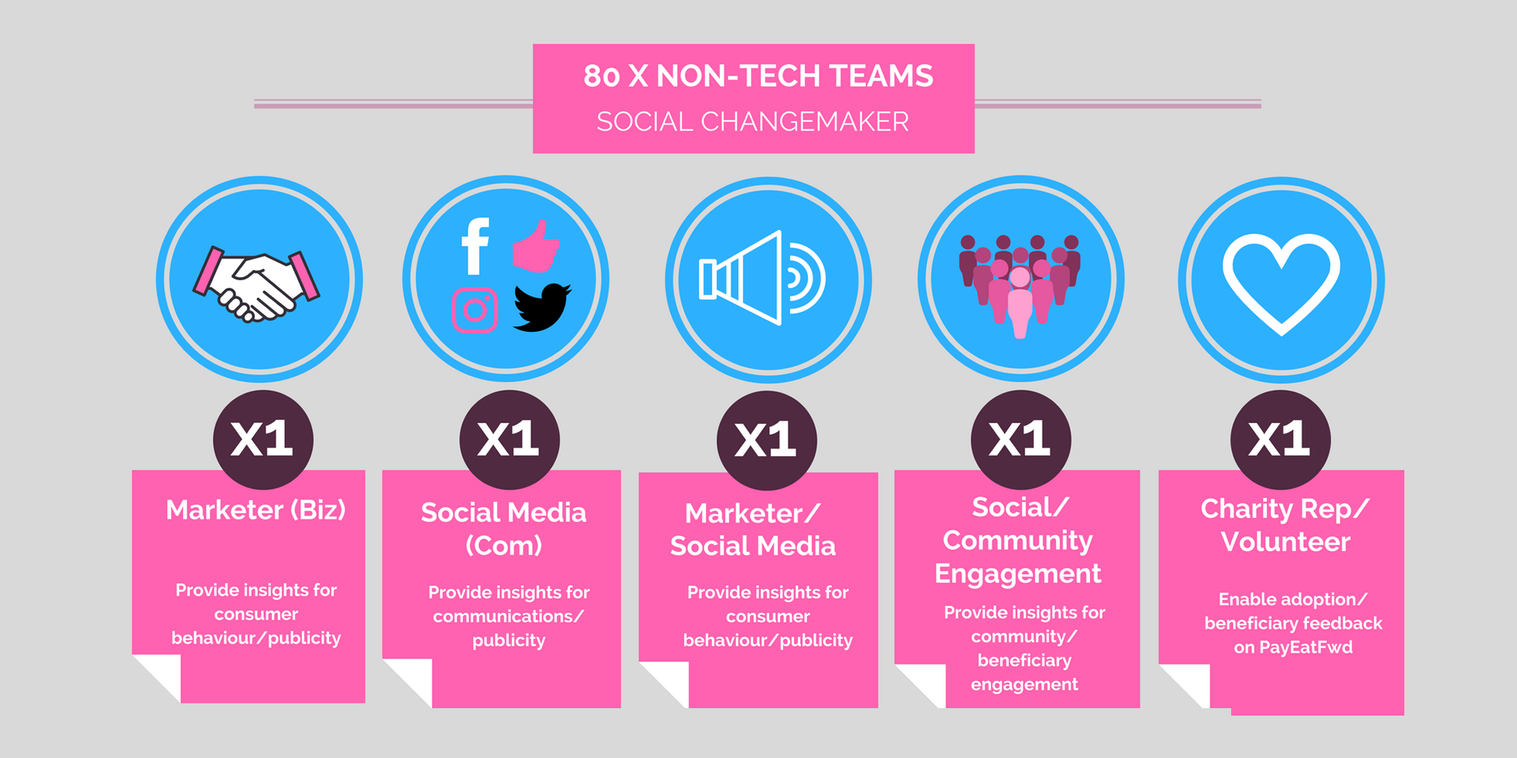 social-changemarker-non-tech