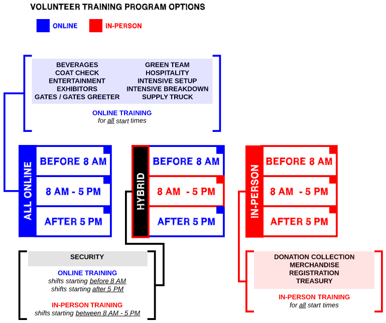 Infographic displaying training requirements by department and start time