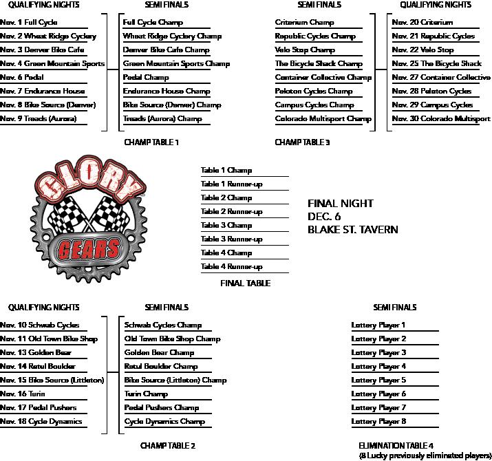 Glory Gears Championship Bracket