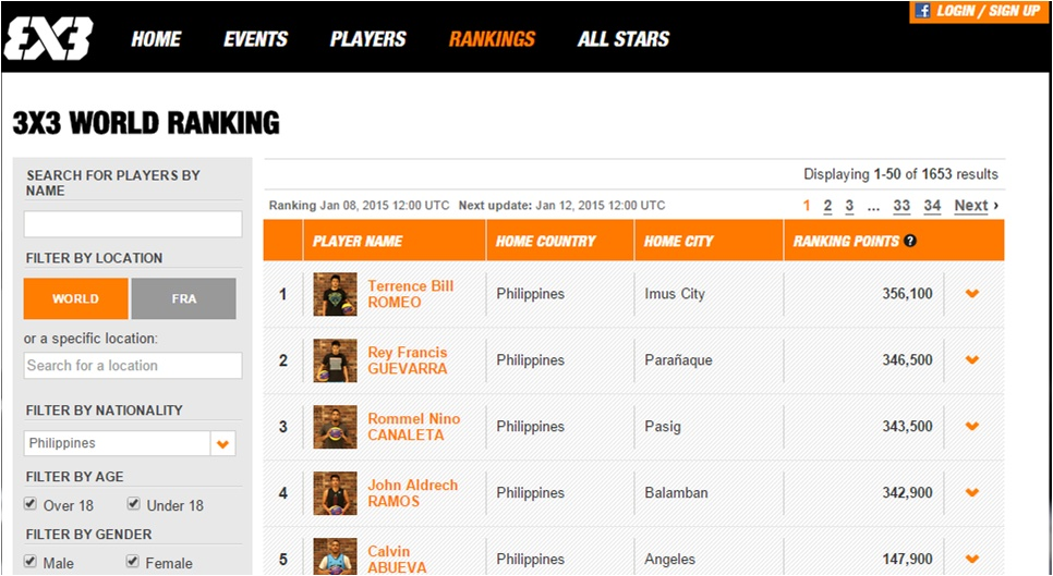 FIBA World Ranking Philippines