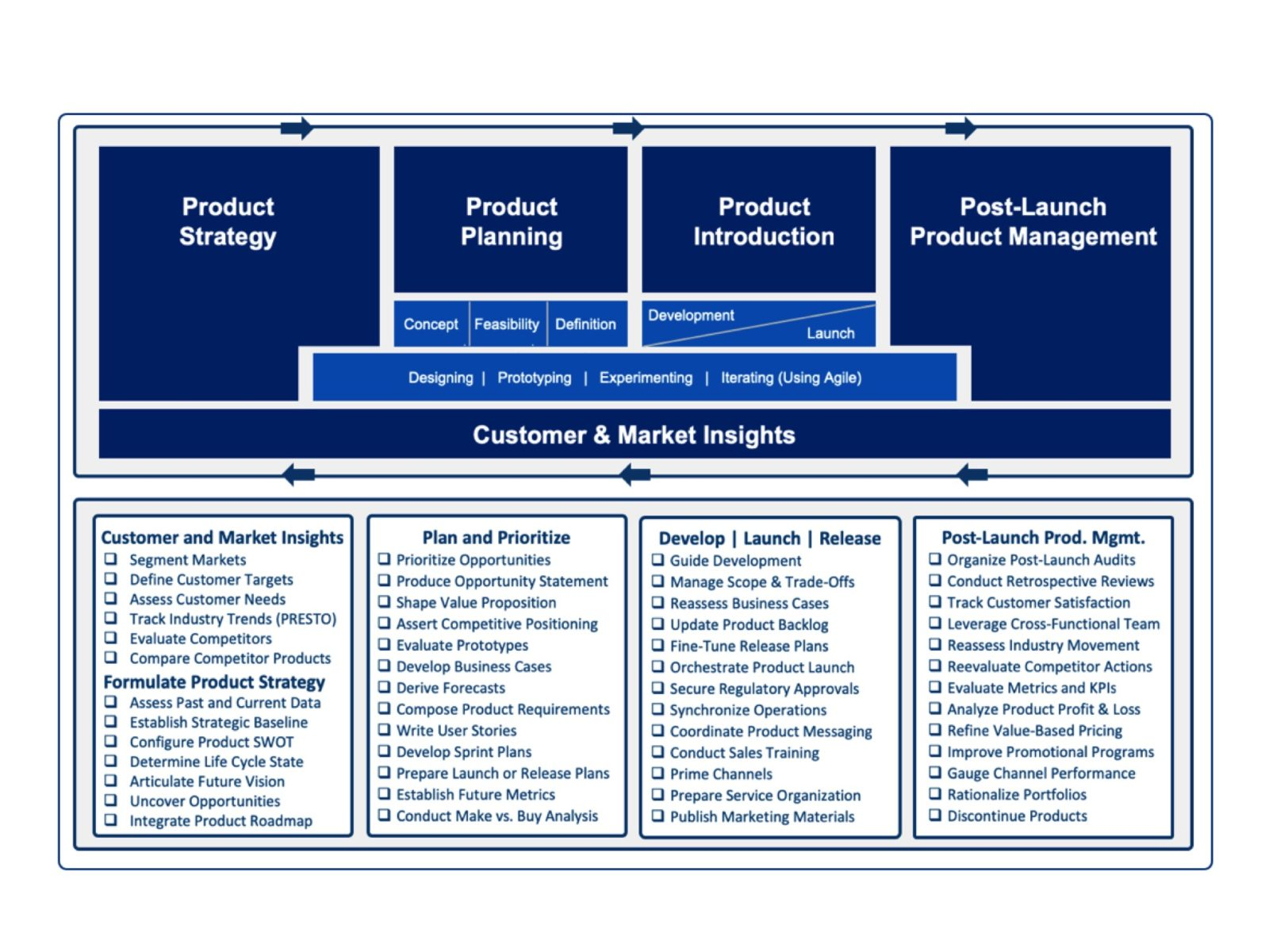 sequent learning networks product management framework