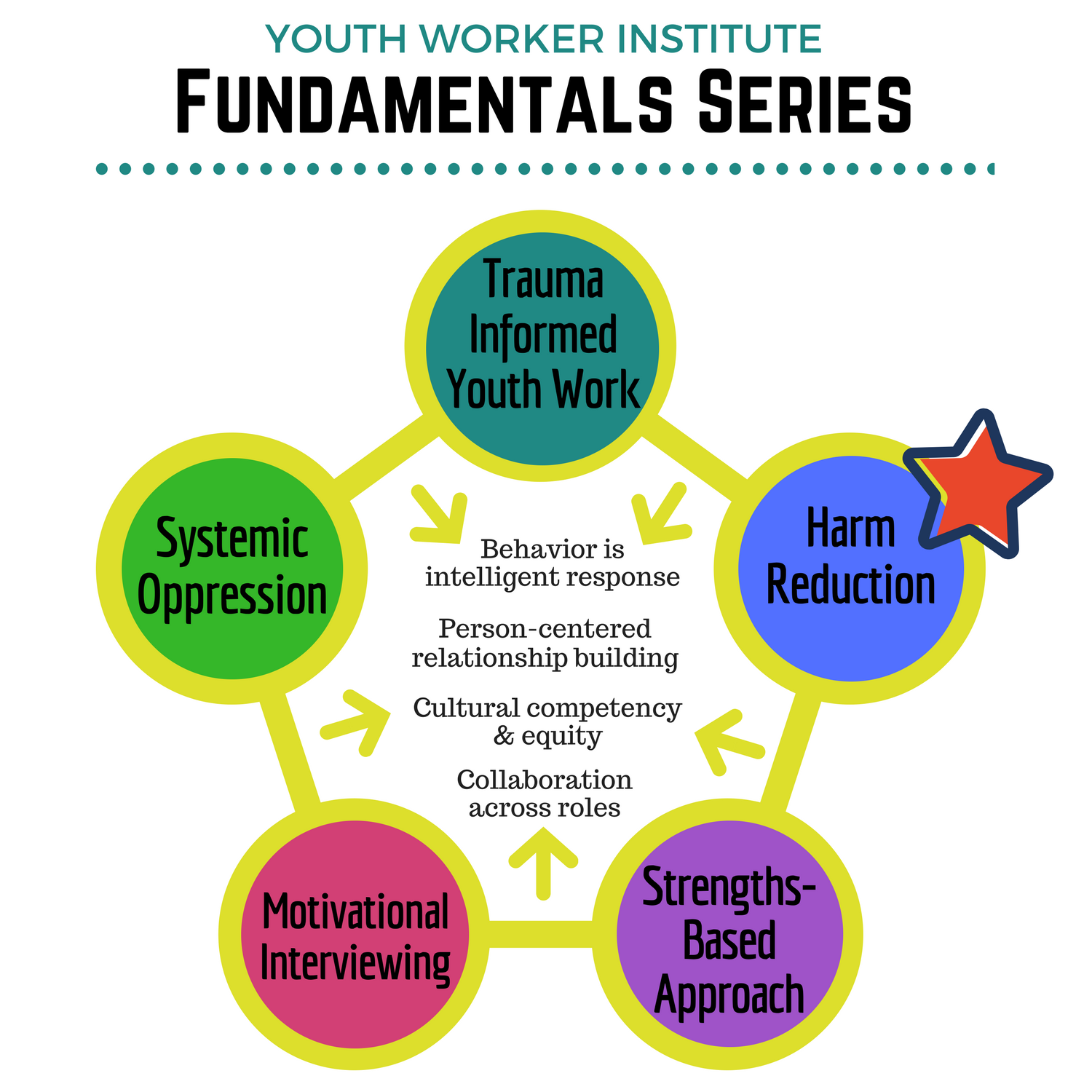Youth Worker Fundamentals Series gaphic