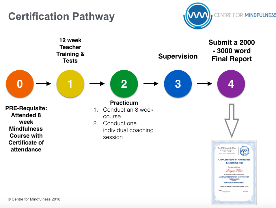 Pathway for Certification