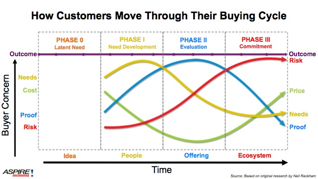 Customer's buying cycle