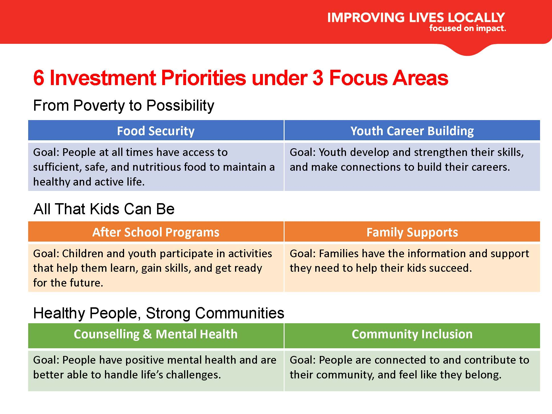 Description of Focus Areas and Priorities