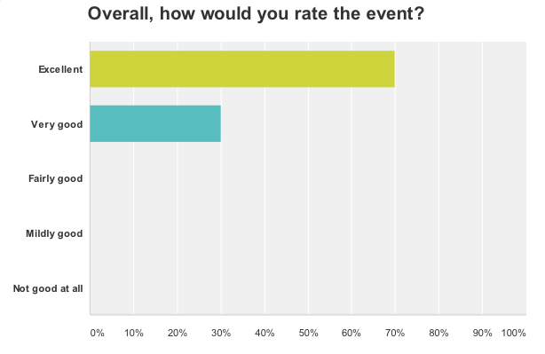 2014 PEC Bus Trip - Survey Results