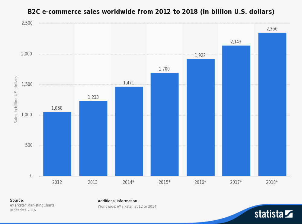 e-commerce chart