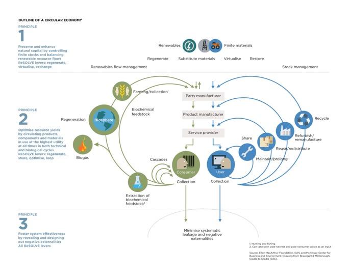Outline of Circular Economy - simple - Ellen MacArthur Foundation