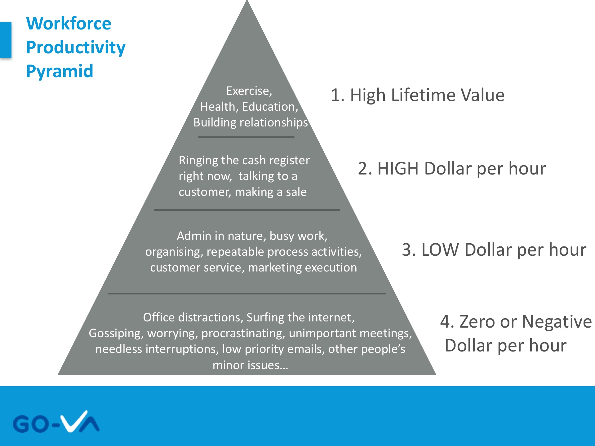 Workforce Productivity Pyramid