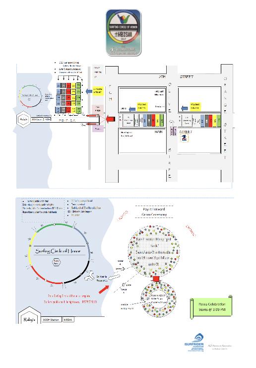 HBISM SCOH Diagram