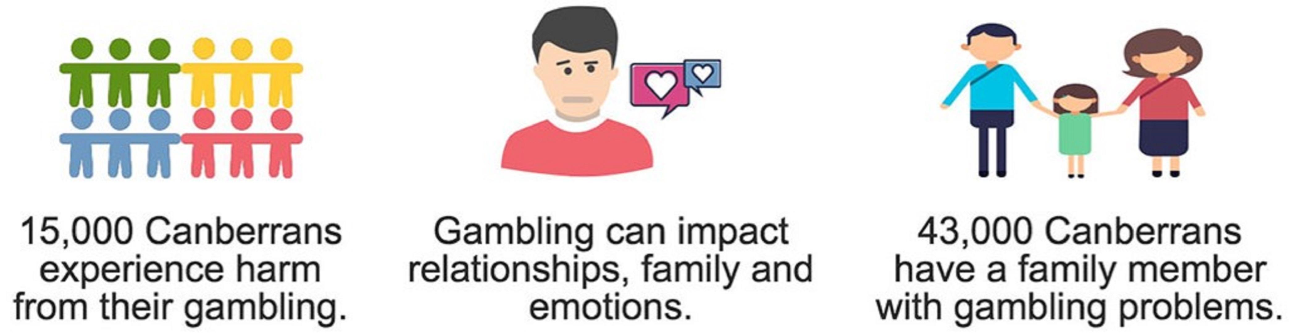 ACT Gambling Counselling