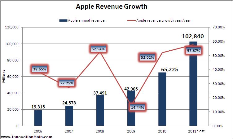 revenue recognition apple inc