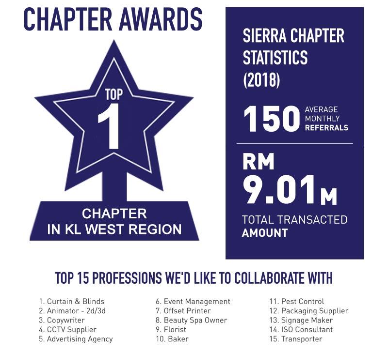 Sierra awards