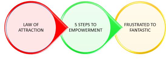 3 PILLARS FOR DESIGN FOR SUCCESS