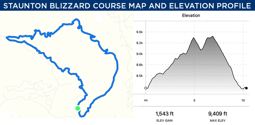 Event course and elevation profile