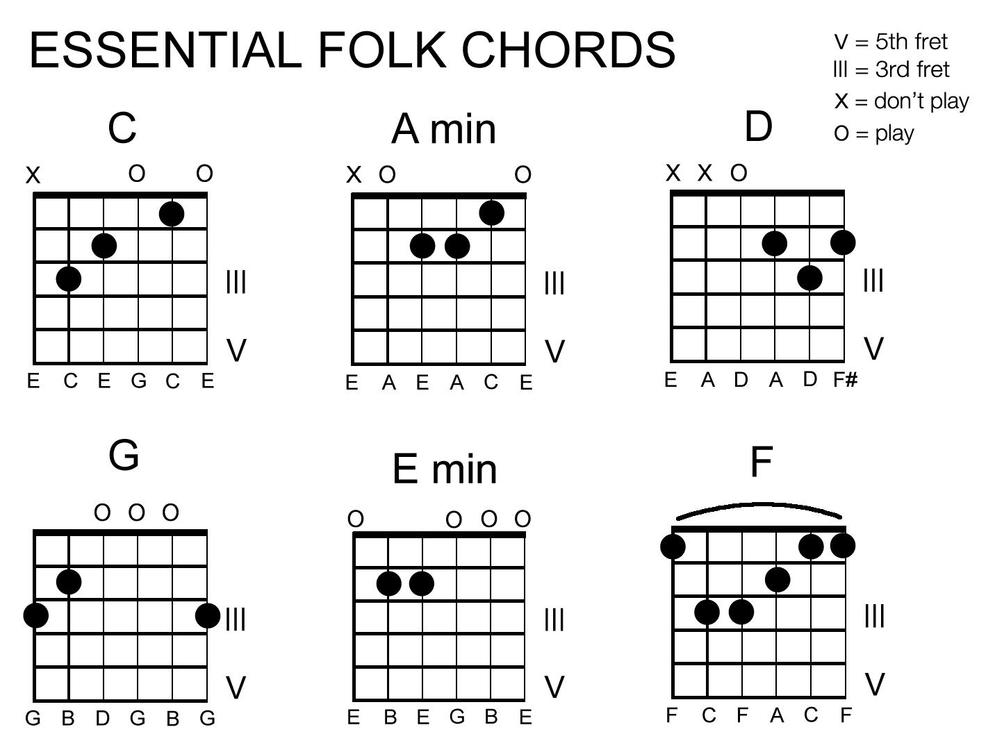 Folk Workshop chord chart.