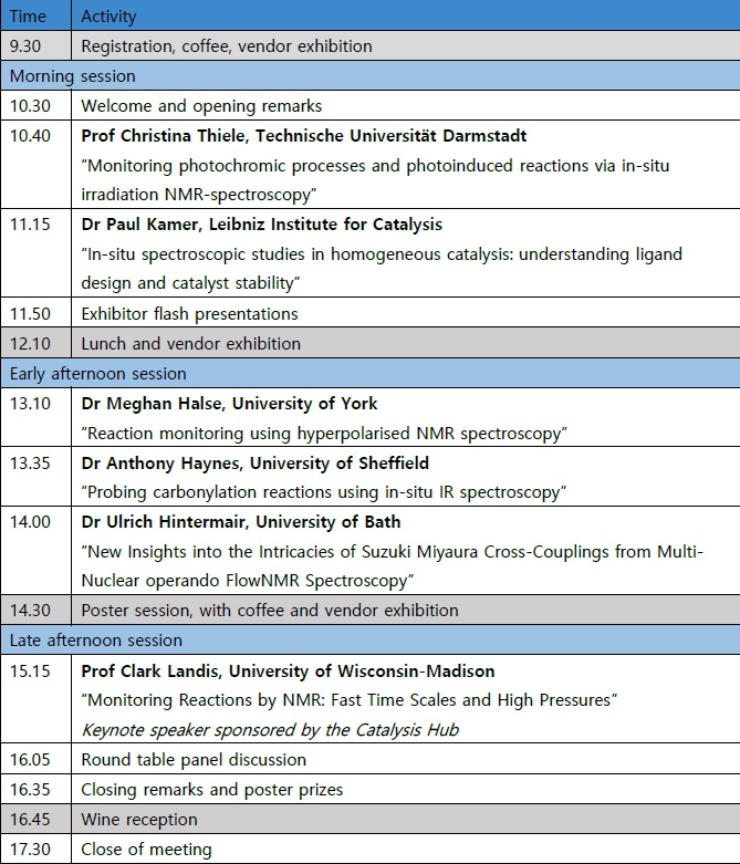 Reaction Monitoring Symposium Programme 2020