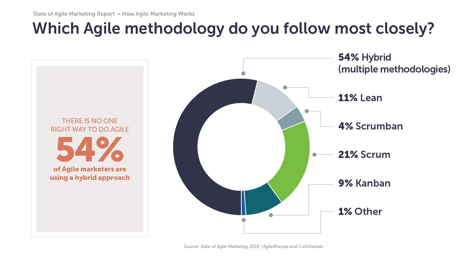 agile marketing frameworks