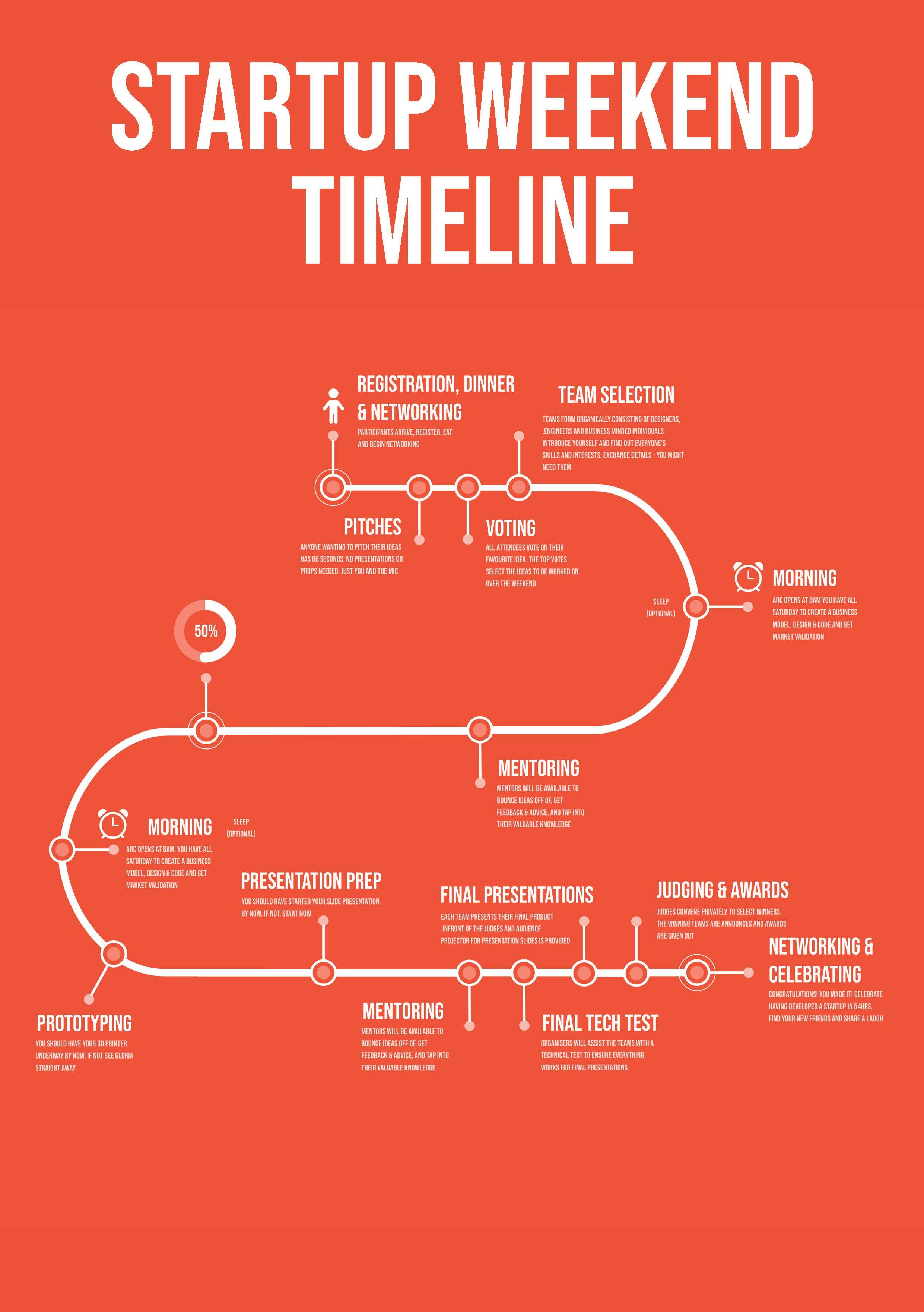 Arc Startup Weekend Timeline