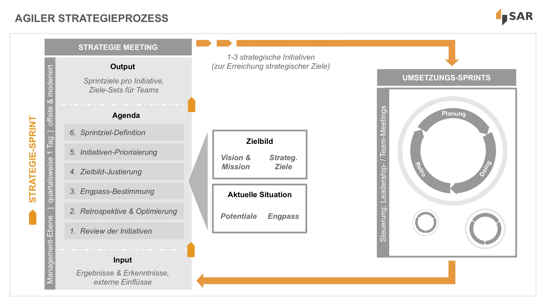 Agile Strategy Prozess