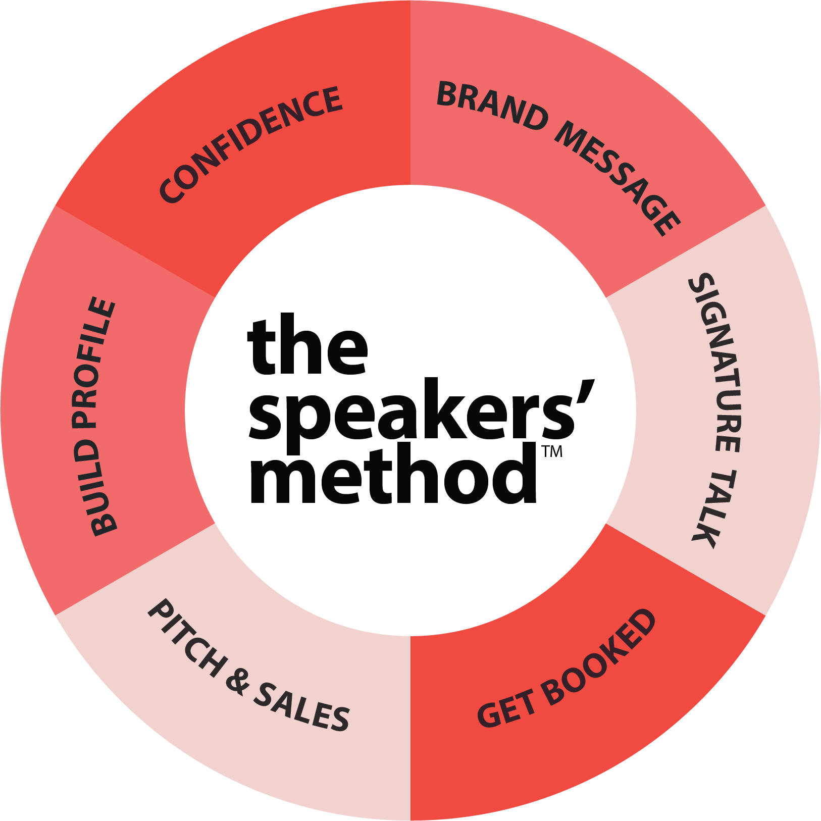 the speakers' method