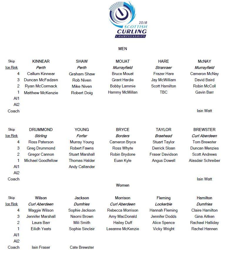 scc team list