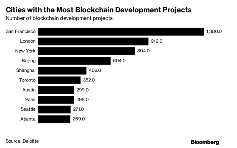 Cities with BlockChain Projects