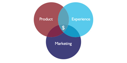 Product. Experience. Marketing.