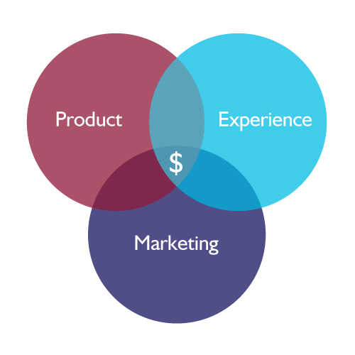 Product -- Experience -- Marketing