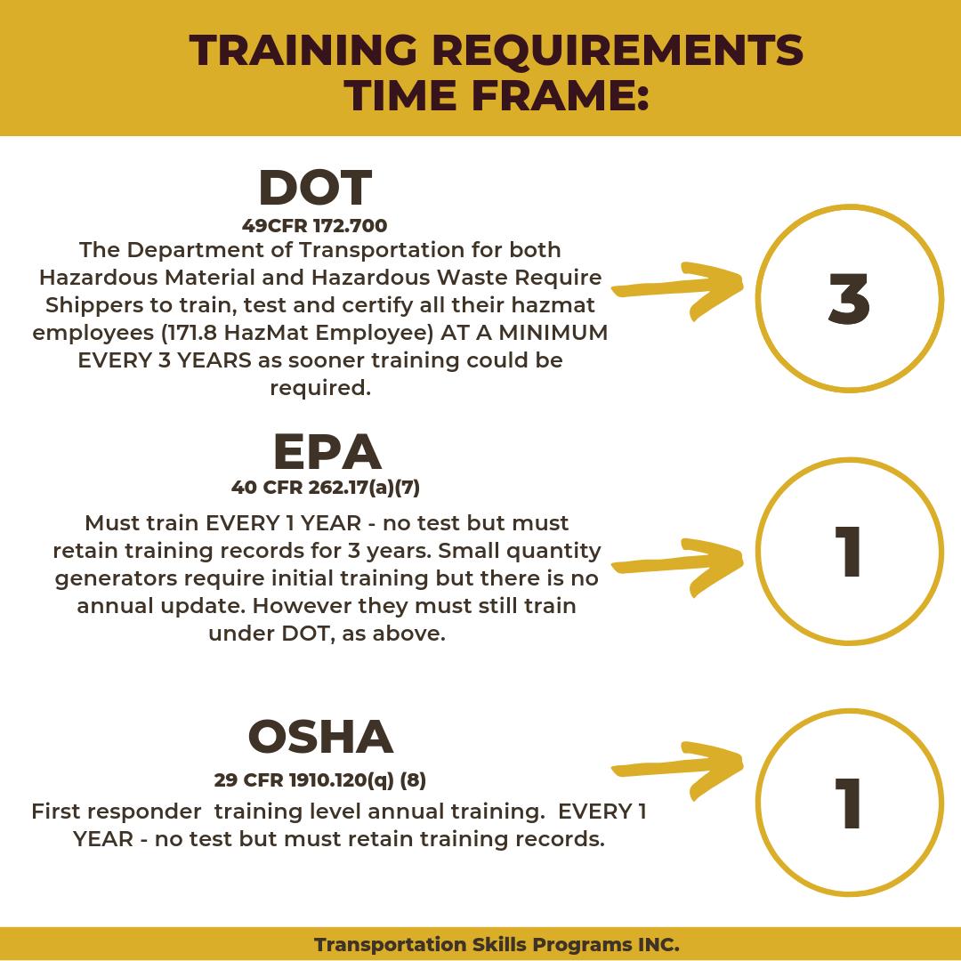 hazmat dot training certification certificate safety transportation