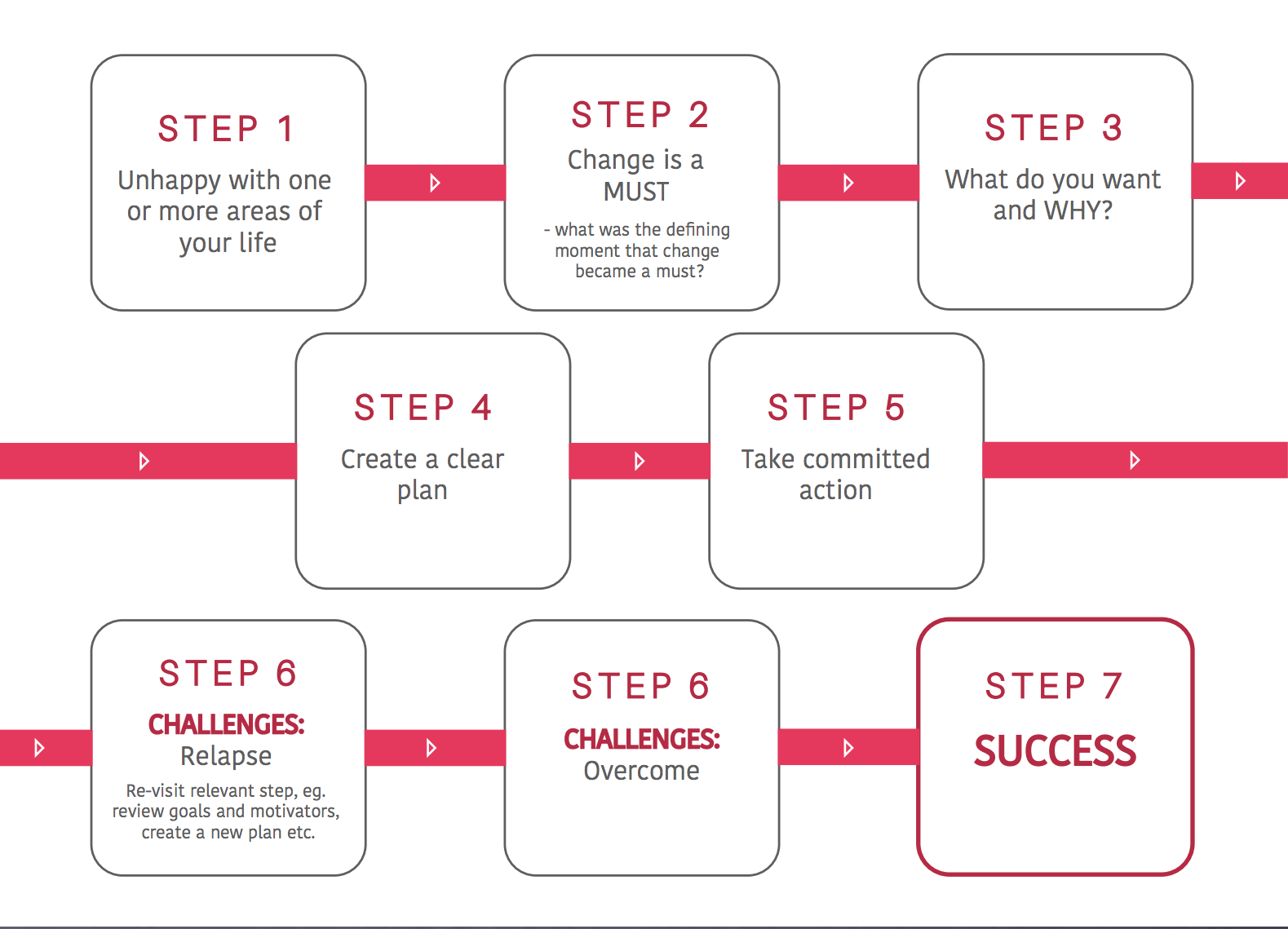 The HealthiLife Way 7 Step Process Of Change