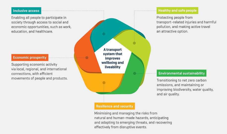 Ministry of Transport Outcomes Framework